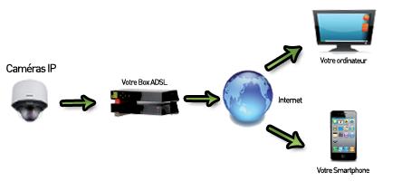 diagrama típico de un sistema de videovigilancia