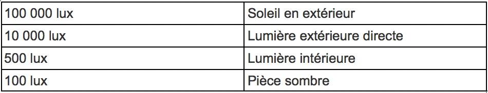 Tabla resumen de Lux según exposición a la luz